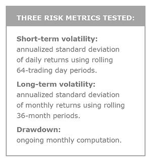 Three Risk Metrics Tested