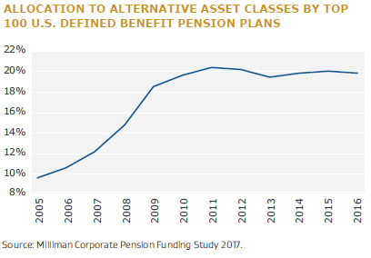 Allocation to Alternative Asset Classes by Top 100 US