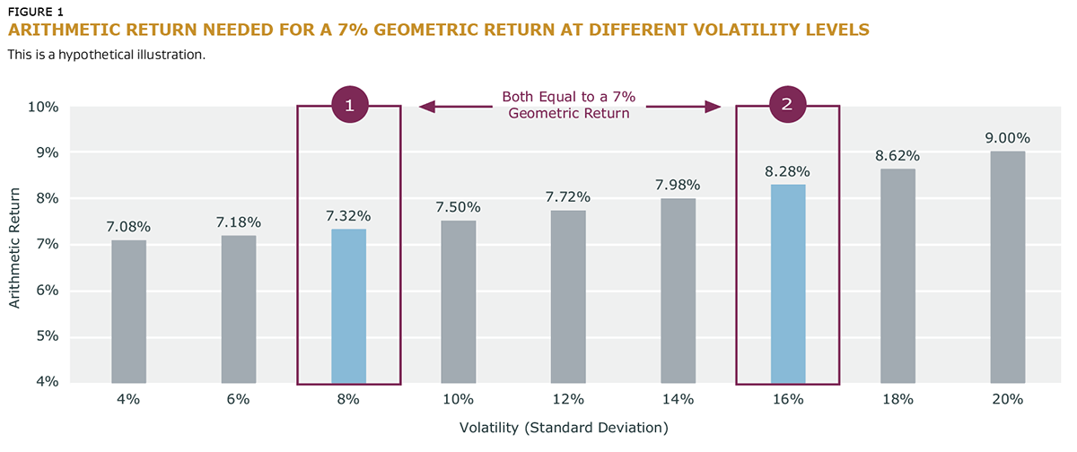 Arithmetic Return Needed for a 7% Geometric Return at Different Volatility Levels