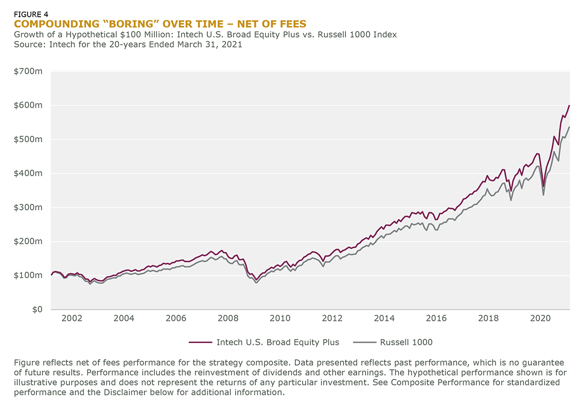 """FIGURE 4 COMPOUNDING """"BORING"""" OVER TIME – NET OF FEES-1"""