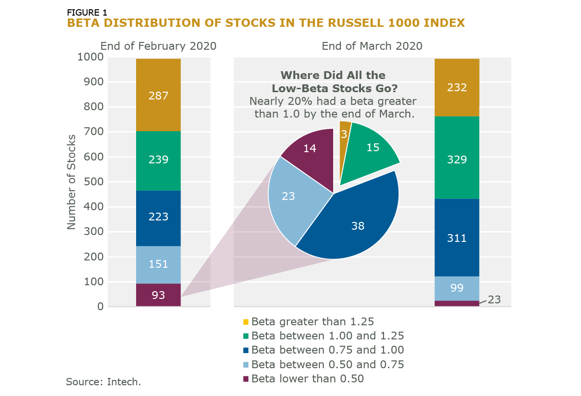 Fig 1 Change in the Distribution of Stock betas for Russell 1000 Index Constituents