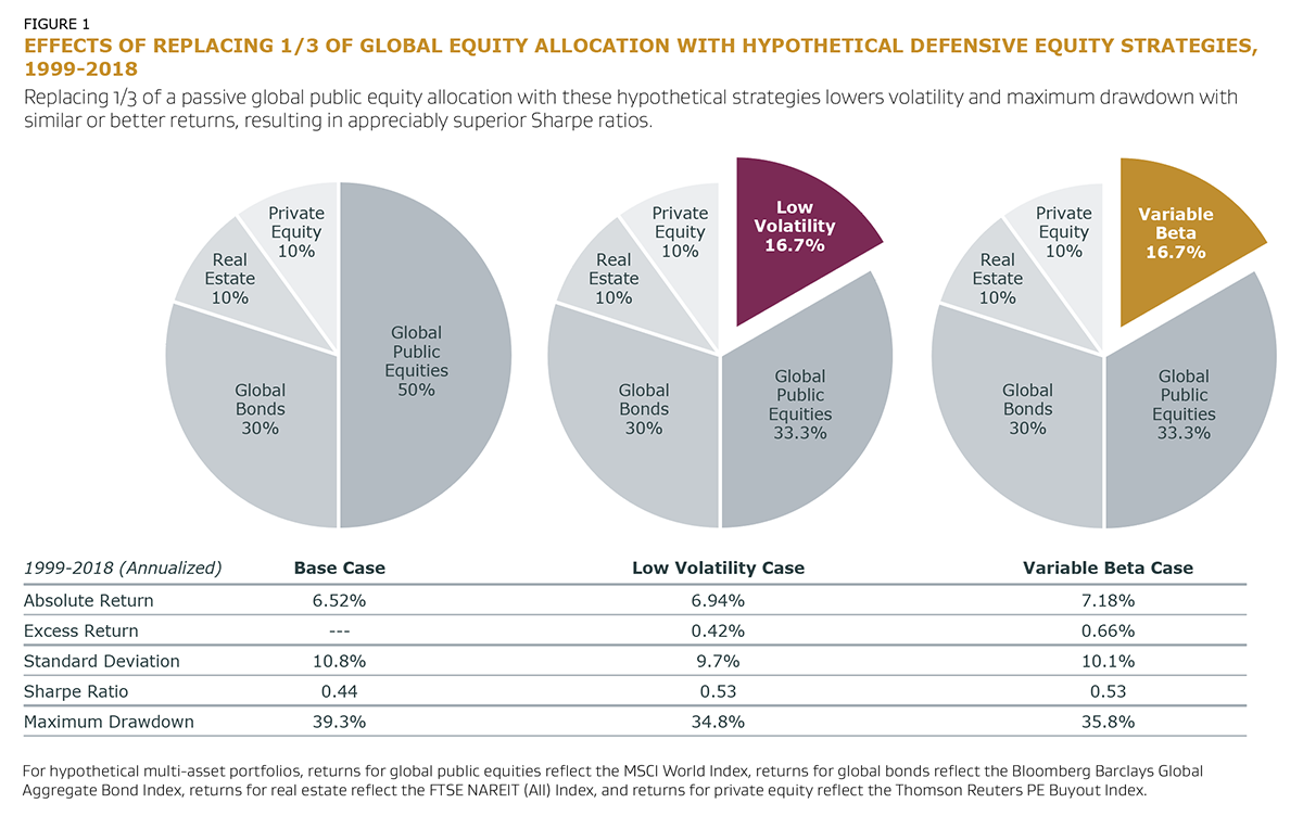 Figure 1 - Effect of Replacing One Third of Global Equity Allocation