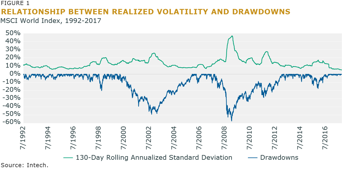 Figure 1 - Relationship Between Realized Volatility and Drawdowns