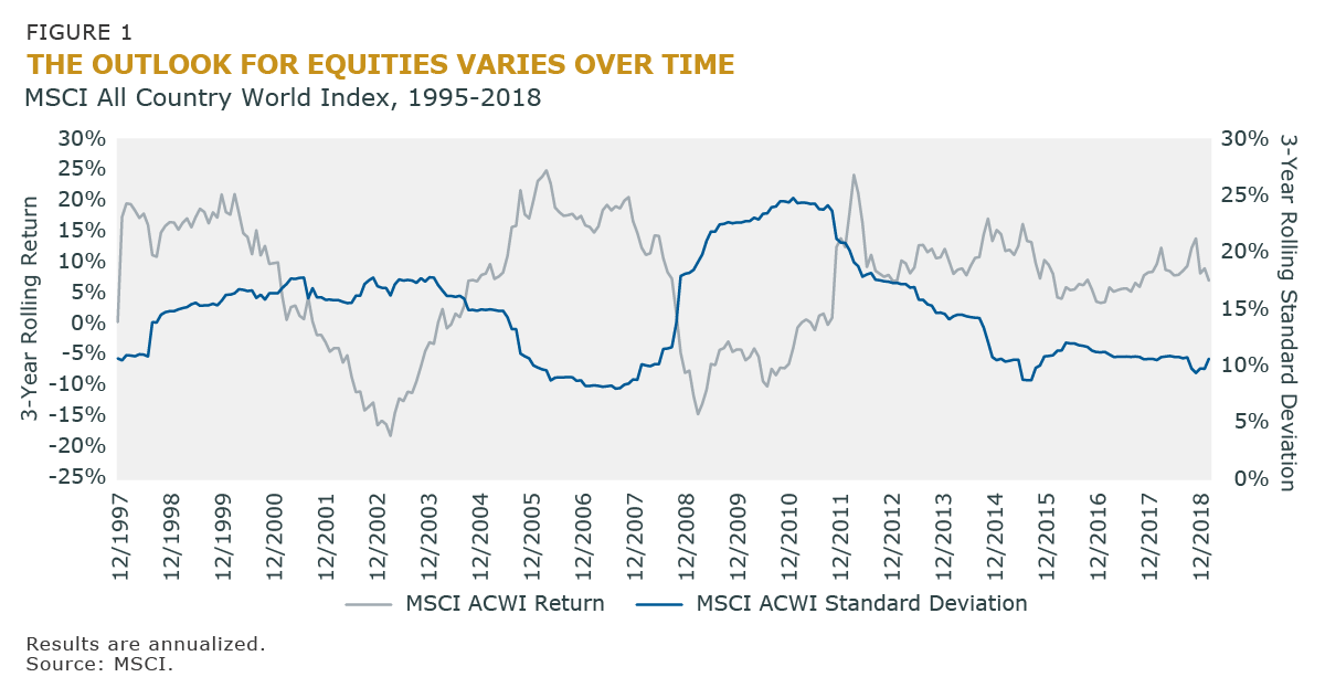 Figure 1 - The Outlook for Equities Varies Over Time