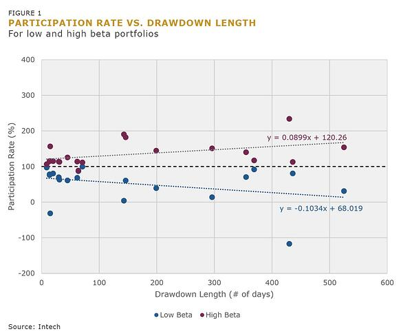 Figure 1 Participation Rate vs Drawdown Length-4