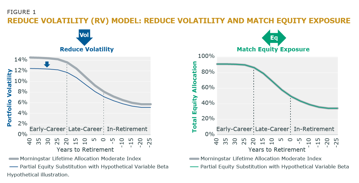 Figure 1 Reduce Volatility and Match Equity Exposure