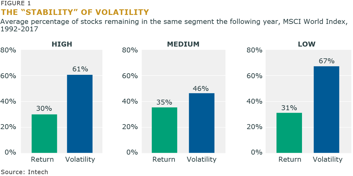 "The ""Stability"" of Volatility"
