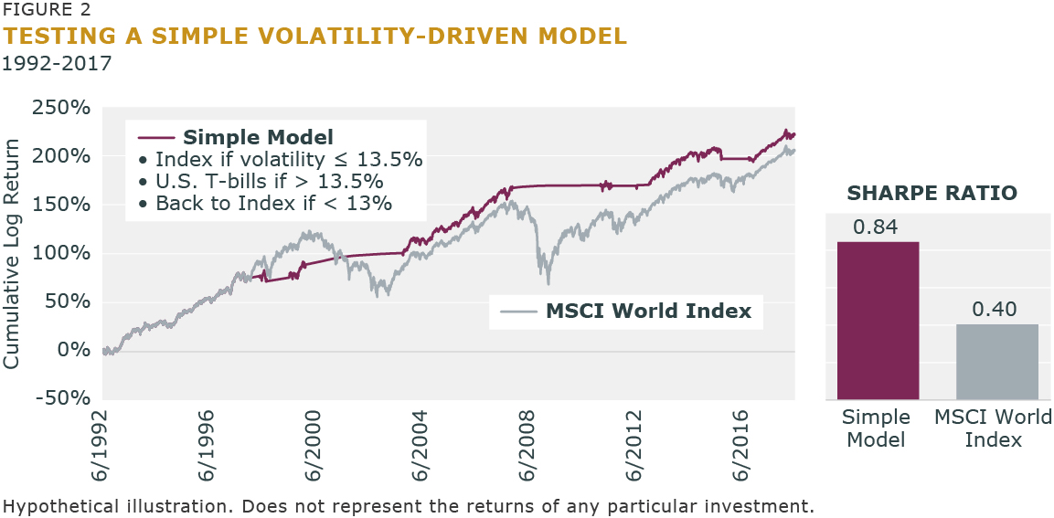Figure 2 - Testing a Simple Volatility-Driven Model
