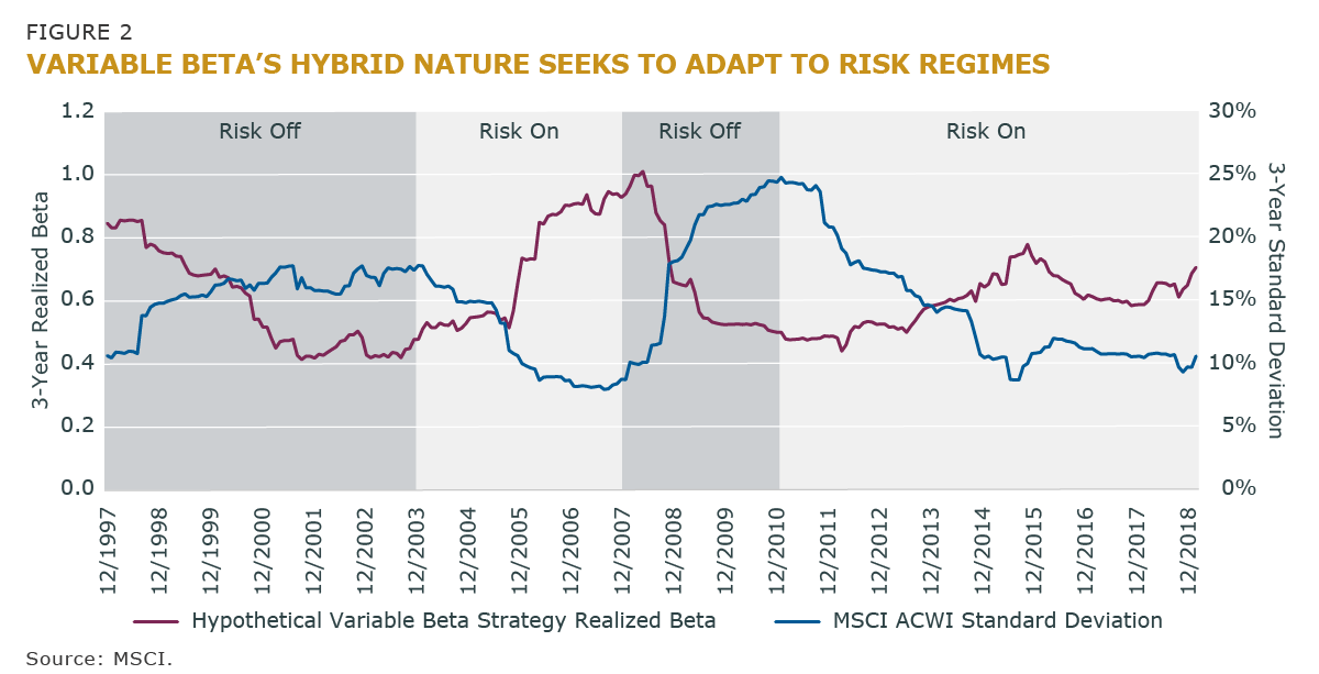 Figure 2 - Variable Beta's Hybrid Nature Seeks to Adapte to Risk Regimes