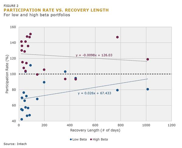 Figure 2 Participation Rate vs Recovery Length-3