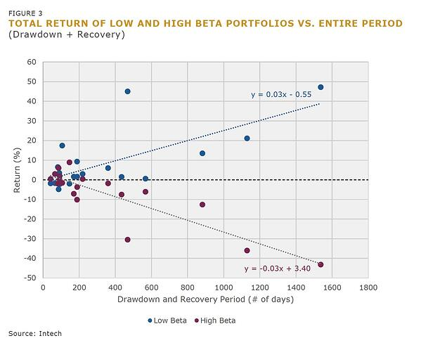 Figure 3 Total Return of Low and High Beta Portfolios vs Entire Period-2