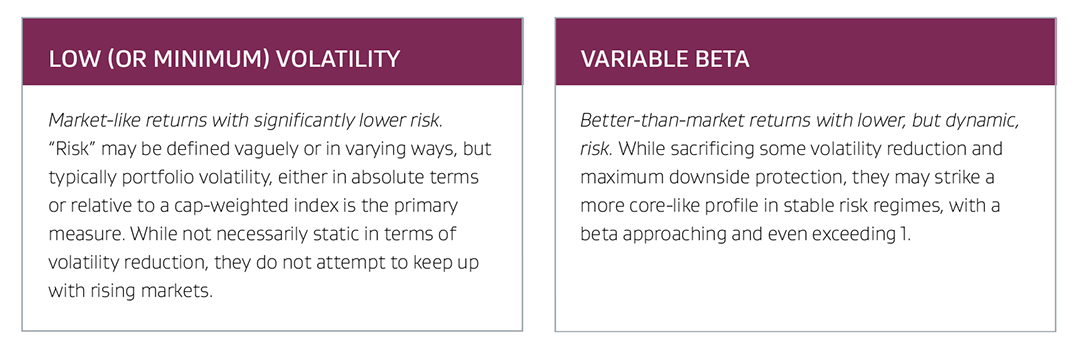 Low or Minimum Volatility and Variable Beta