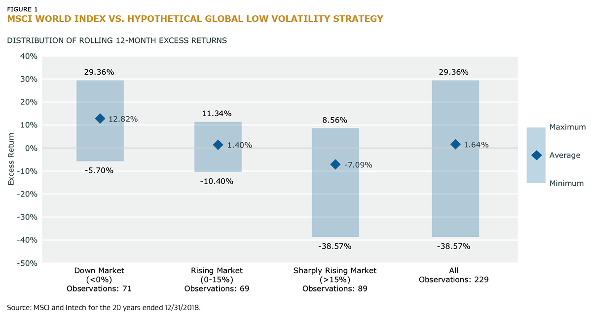 MSCI World Index vs Hypothetical Global Low Volatility Strategy
