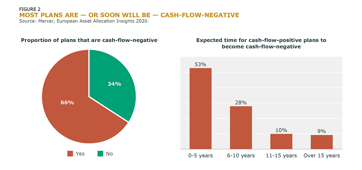 Most Plans Are Or Soon Will Be Cash Flow Negative_Fig_2-1