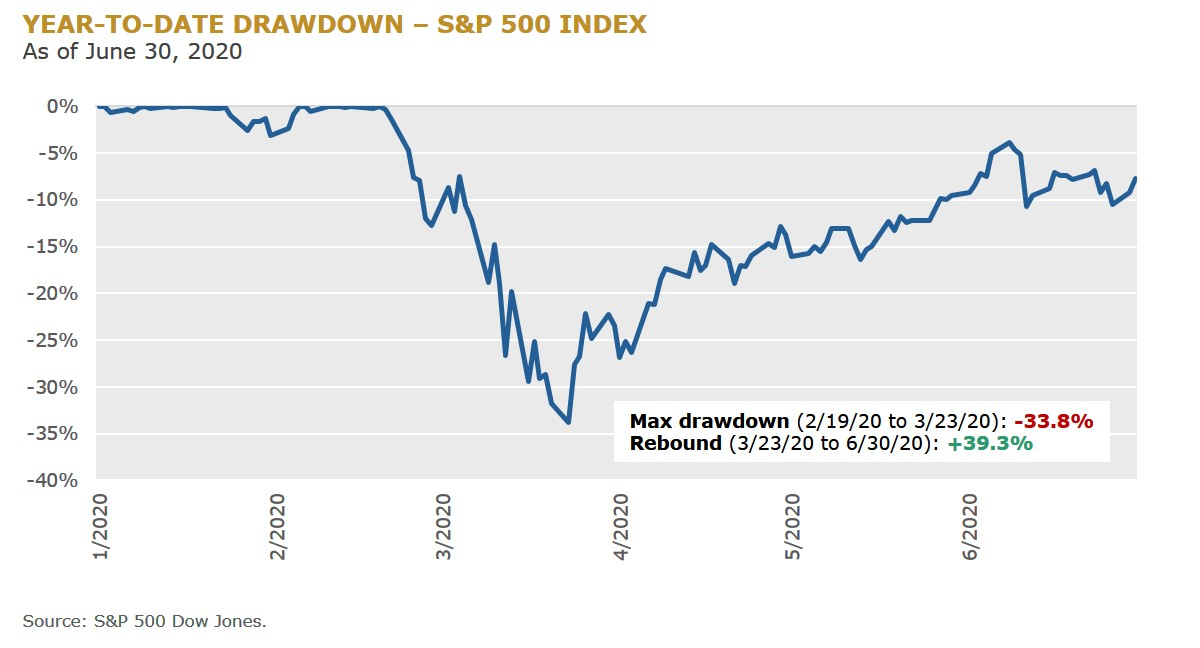 1 - YTD Drawdown