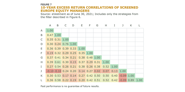 10-Year Excess Return Correlations of Screened Europe Equity Managers_Fig_7