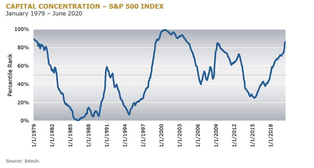 2 - Capital Concentration - SP 500 Index