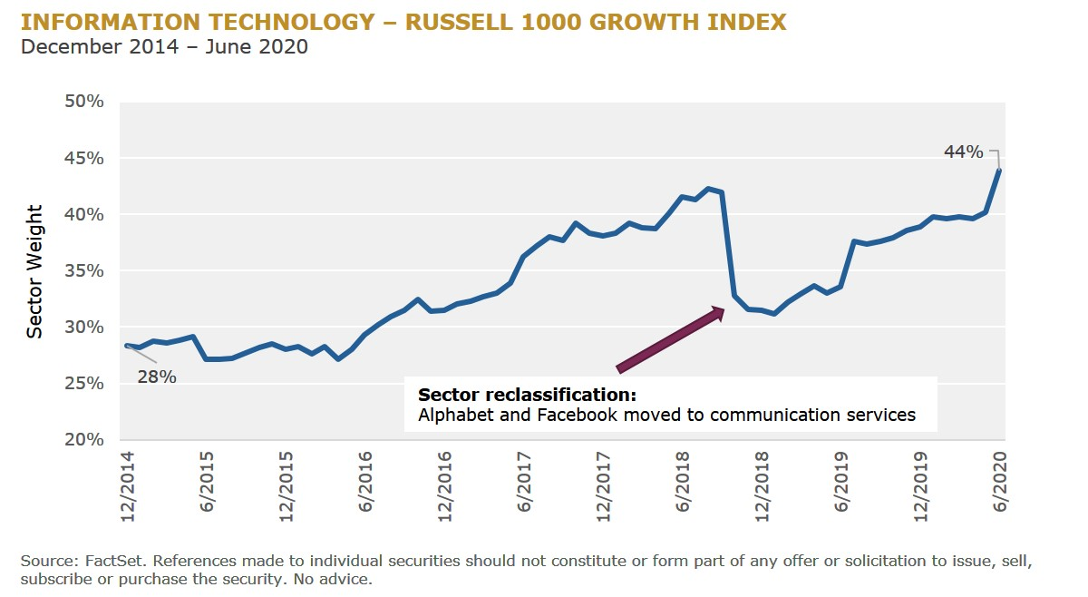 3 - Information Technology – Russell 1000 Growth Index