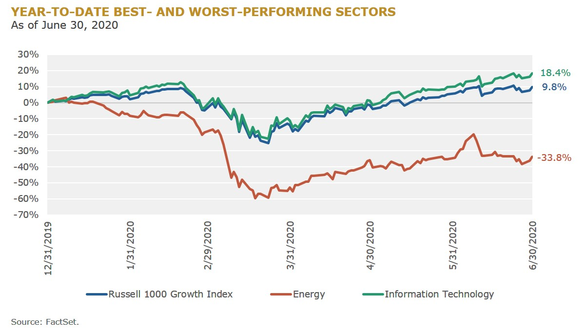 4 - YTD Best and Worst Performing Sectors