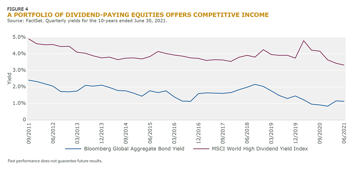 A Portfolio of Dividend Paying Equities_Fig_4