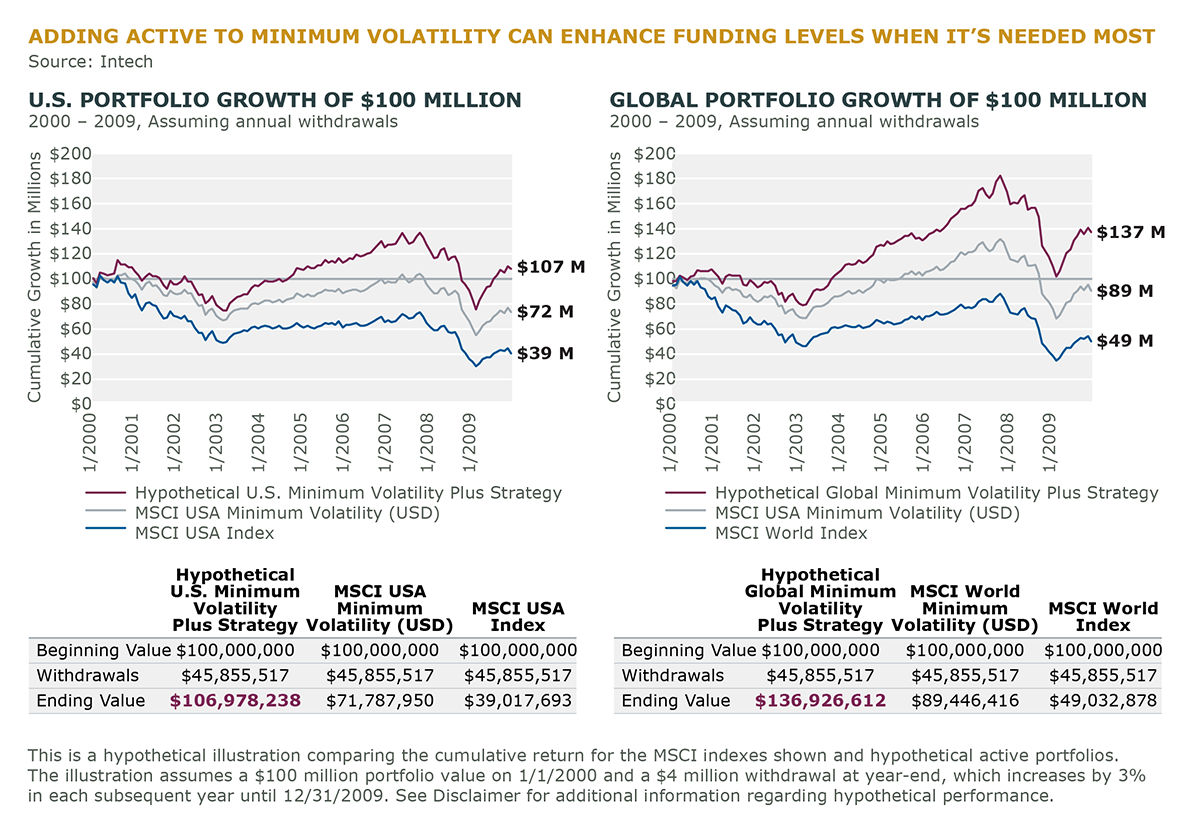 ADDING ACTIVE TO MIN VOLATILITY CAN ENHANCE FUNDING LEVELS WHEN IT IS NEEDED MOST