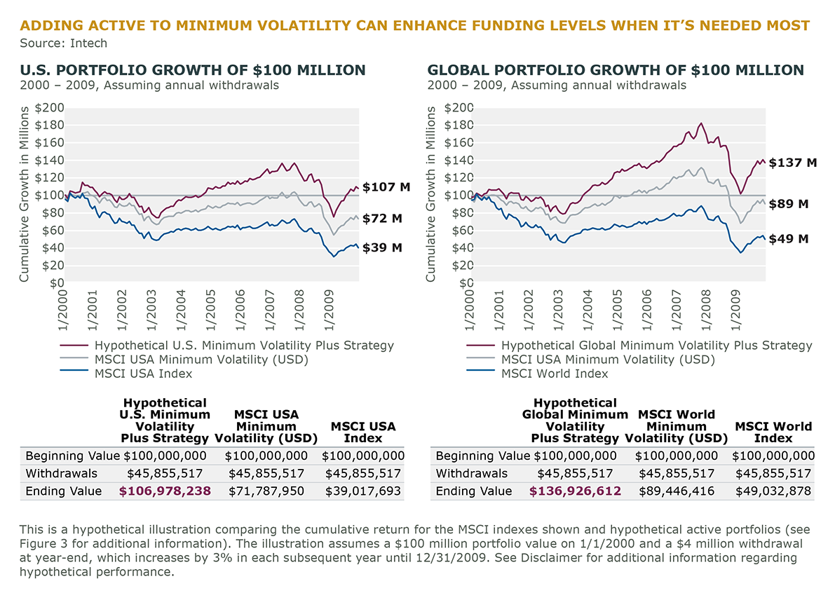 ADDING ACTIVE TO MINIMUM VOLATILITY CAN ENHANCE FUNDING LEVELS WHEN IT IS NEEDED MOST