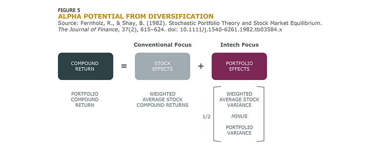 Alpha Potential From Diversification_Fig_5