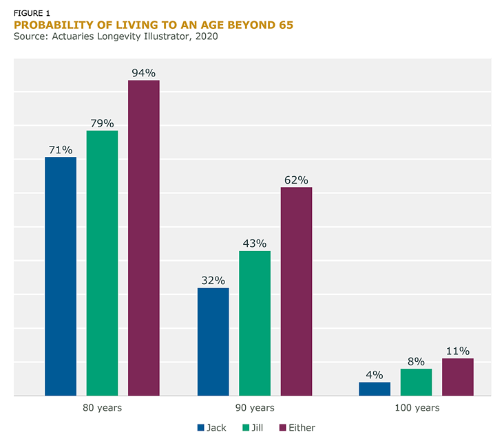 Figure 1: Probability of Living to an Age Beyond 65