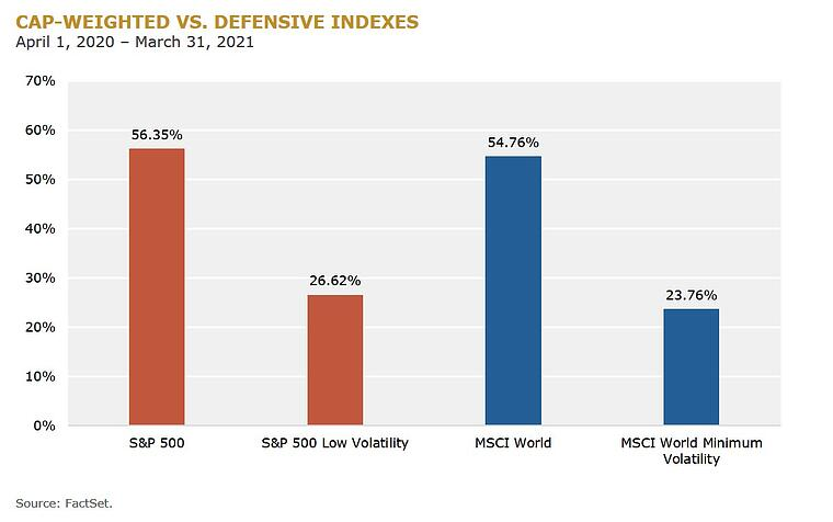 CAP-WEIGHTED-VS-DEFENSIVE INDEXES