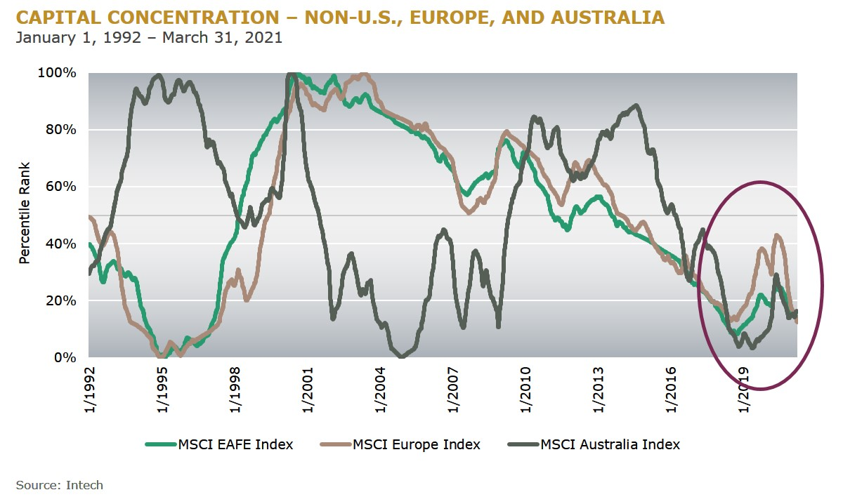 CAPITAL CONCENTRATION – NON-US EUROPE AND AUSTRALIA