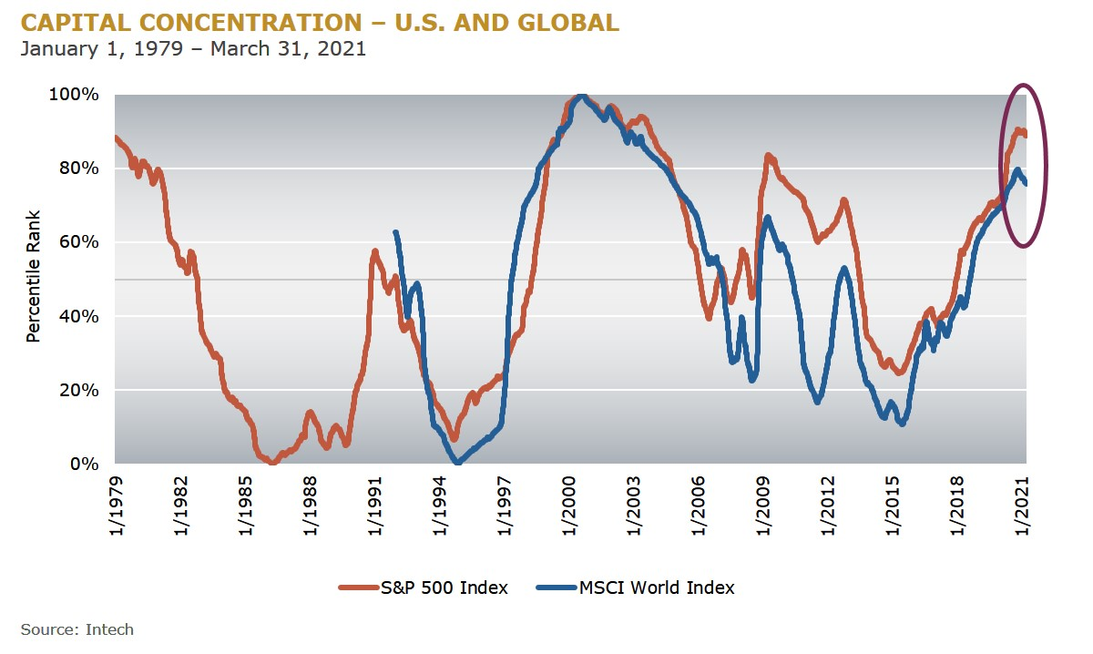 CAPITAL CONCENTRATION - US AND GLOBAL