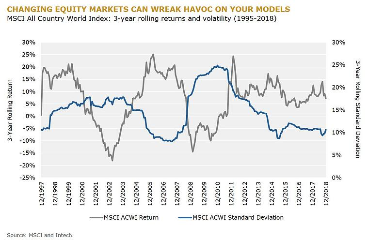 CHANGING EQUITY MARKETS CAN WREAK HAVOC ON YOUR MODELS_