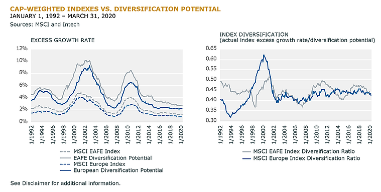 Cap-Weighted Indexes vs Diversification