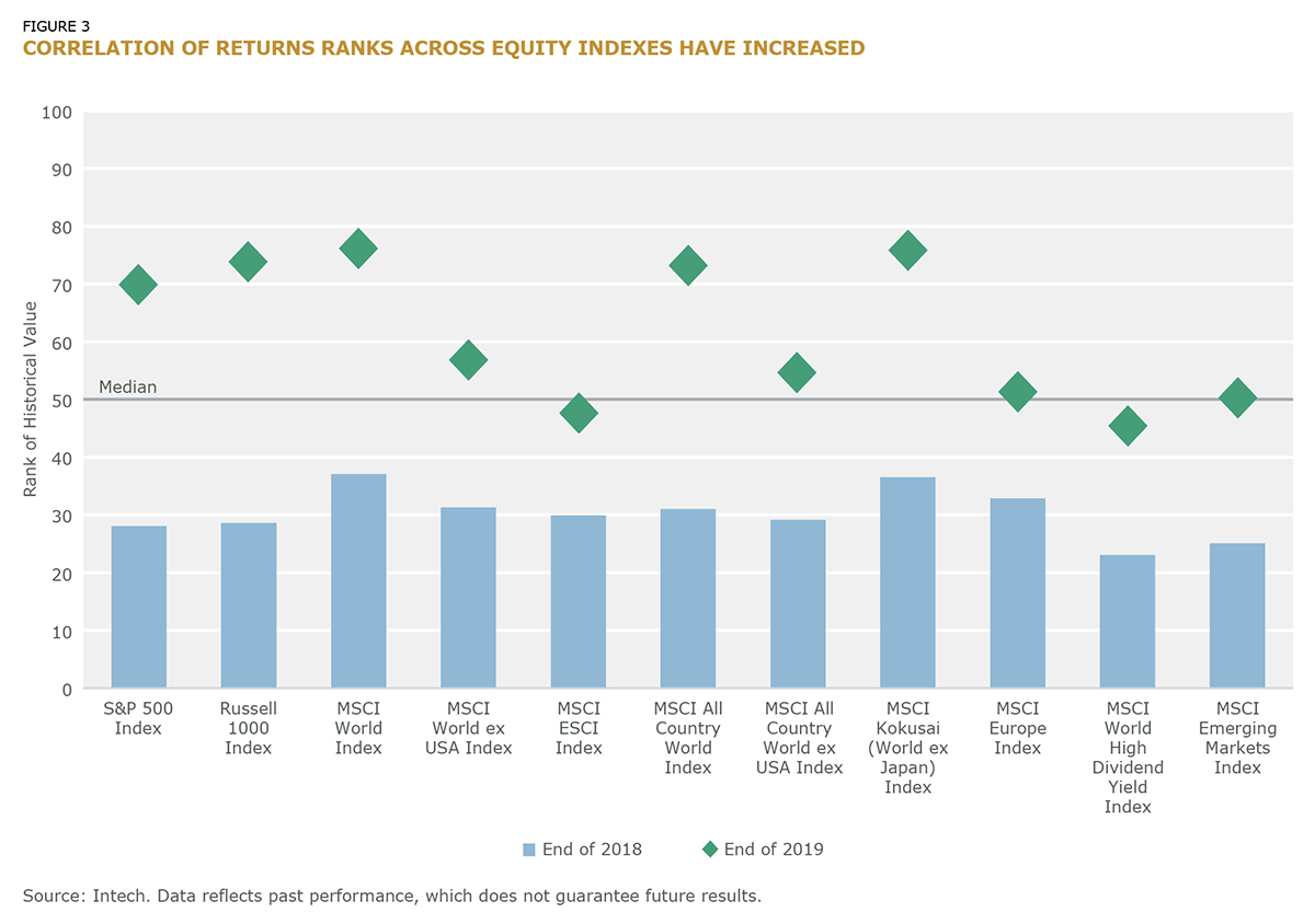 Correlation of Returns Ranks Across Equity Indexes Have Increased_fig3