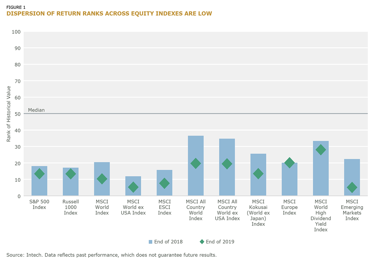 Dispersion of Return Ranks Across Equity Indexes are Low_fig1