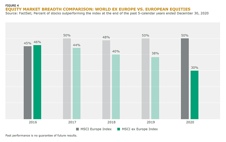 Equity Market Breadth Comparison_World Ex Europe vs European Equities_Fig_4