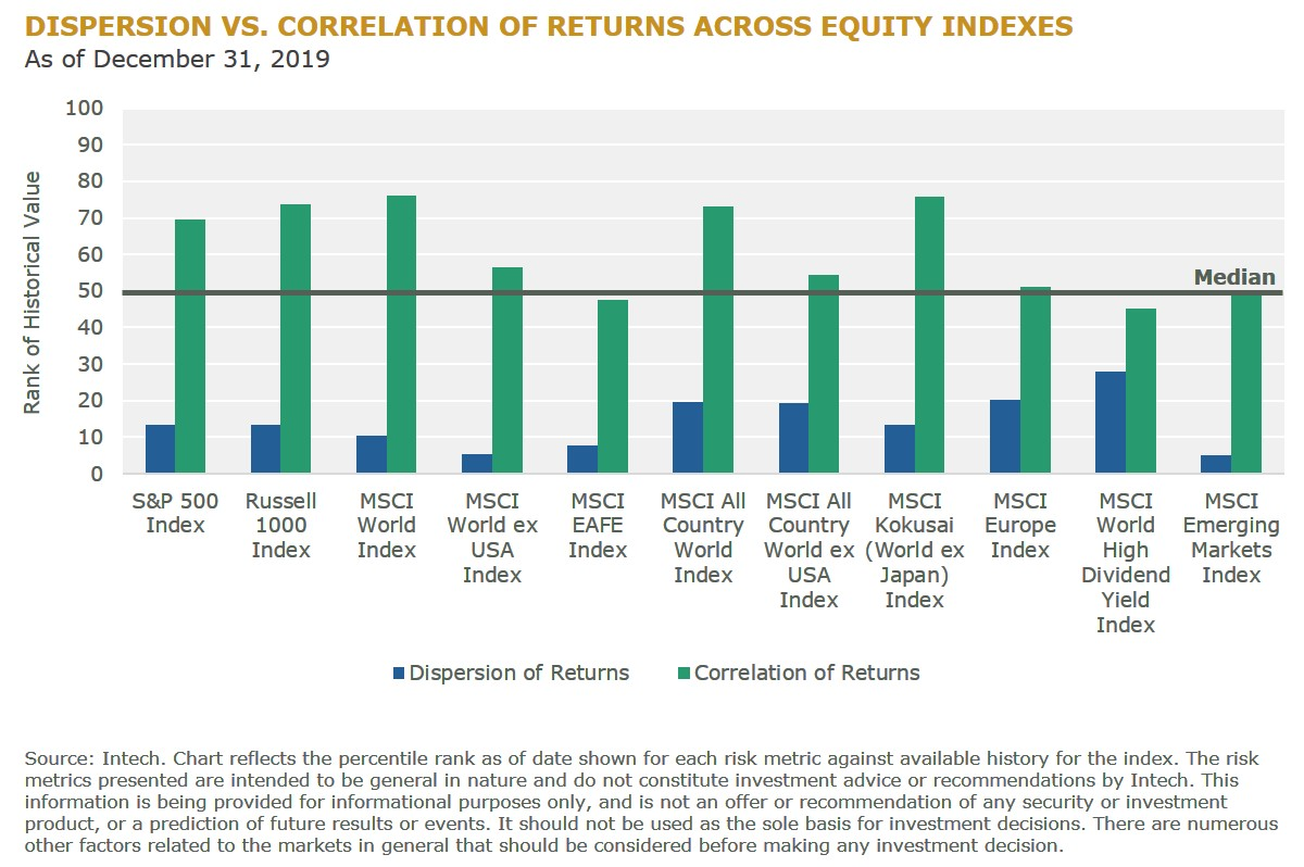 F1 Dispersion vs Correlation of Returns Across Equity Indexes