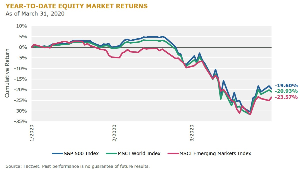 F2 Year-to-Date Equity Market Returns