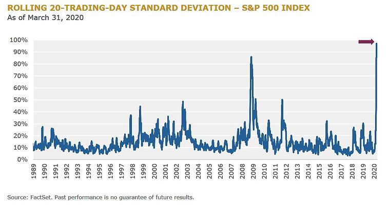 F3 - Rolling 20-Day-Trading Standard Deviation