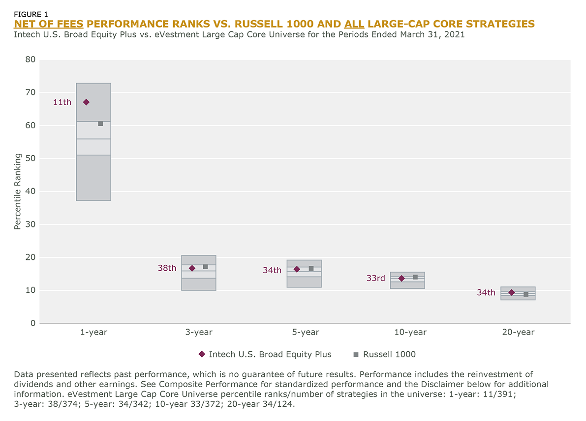 FIGURE 1 NET OF FEES PERFORMANCE RANKS VS. RUSSELL 1000 AND ALL LARGE-CAP CORE STRATEGIES