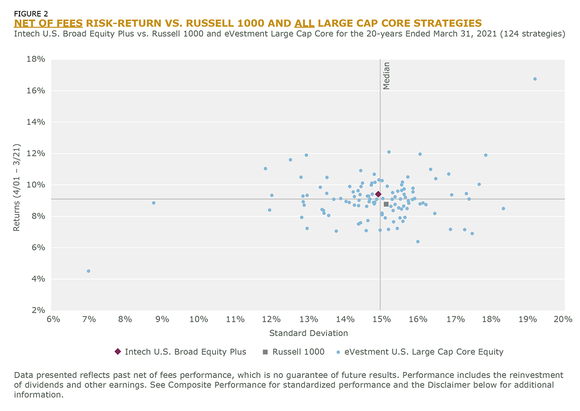 FIGURE 2 NET OF FEES, RISK-ADJUSTED PERFORMANCE VS. RUSSELL 1000 AND ALL LARGE-CAP CORE STRATEGIES