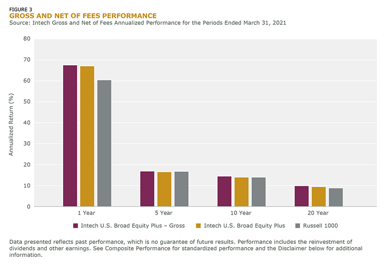 FIGURE 3-GROSS AND NET OFF FEES PERFORMANCE
