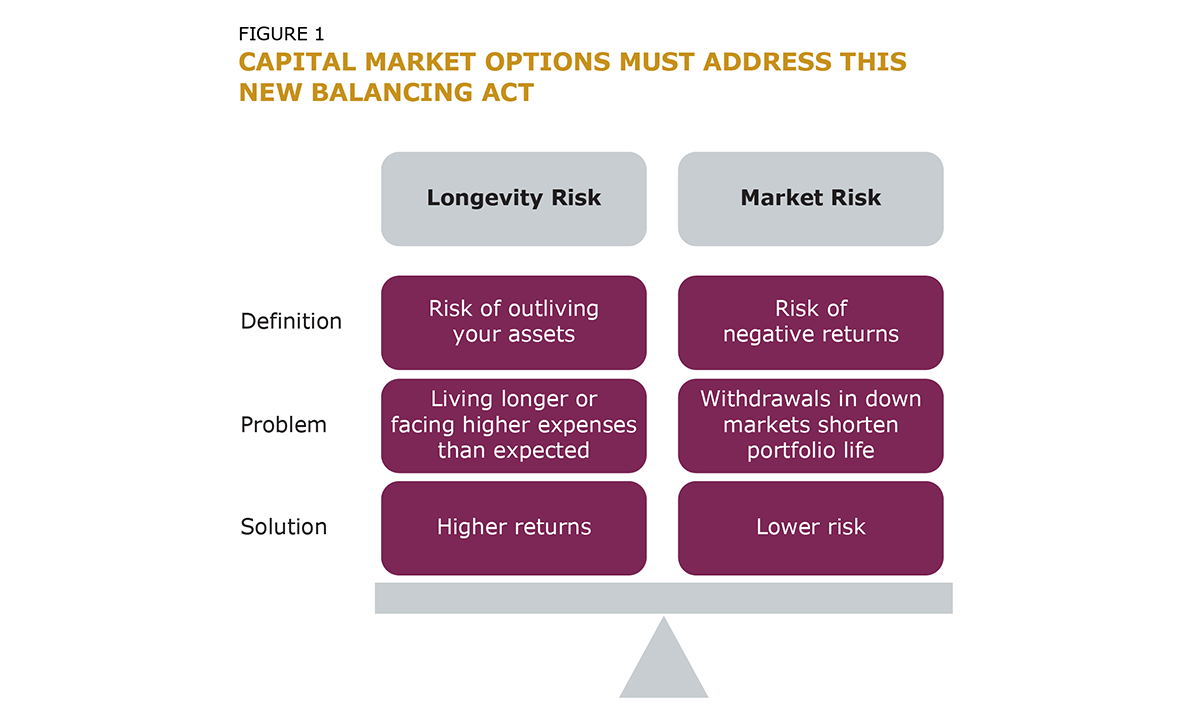 Fig_1 Capital Market Options Must Address This New Balancing Act