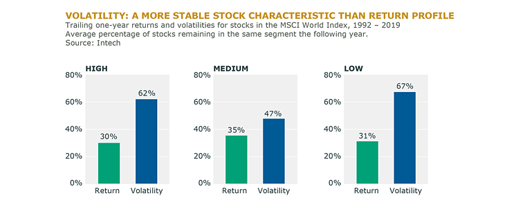 Fig_6_Volatility A More Stable Stock Characteristic