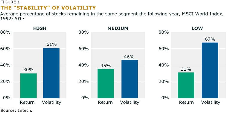 Figure 1 The Stability of Volatility