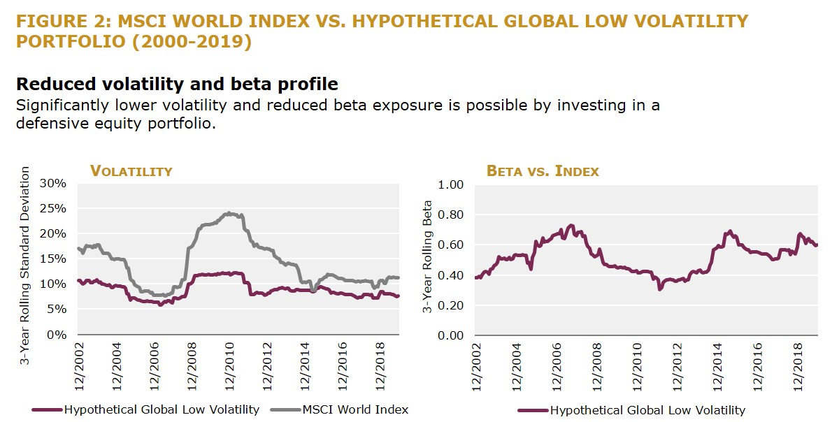 Figure 2 - MSCI World Index vs. Hypothetical Global Low Volatility Portfolio (2000-2019)