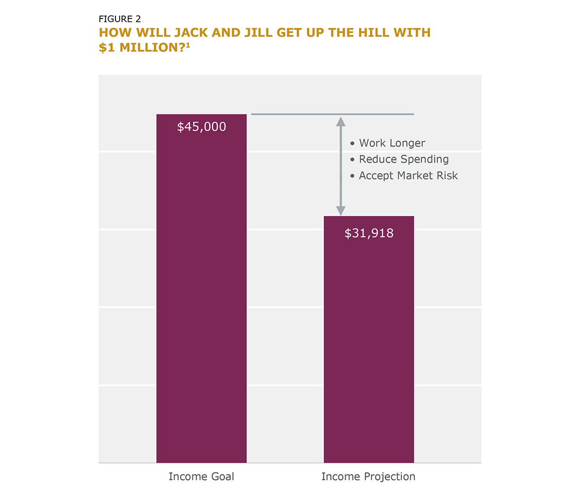 Figure 2 How Will Jack and Jill Get Up the Hill with $1 Million?