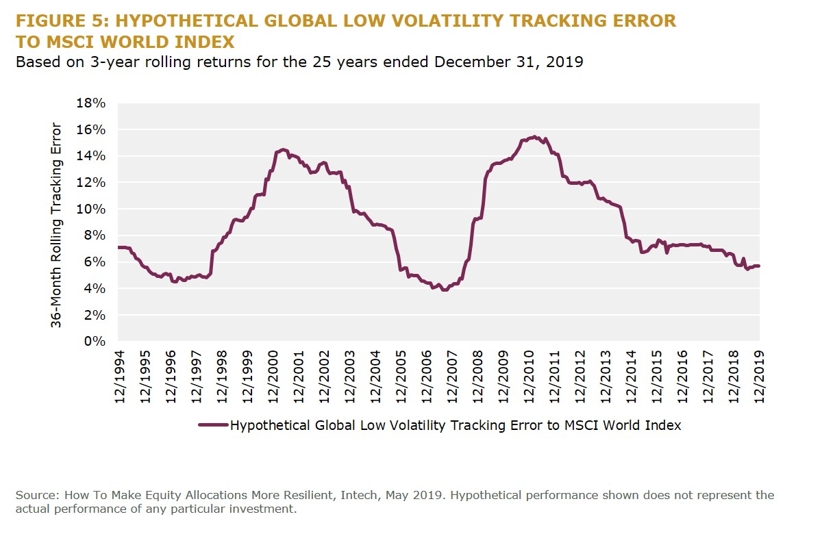 Figure 5 Hypothetical Global Low Volatility Tracking Error to MSCI World Index
