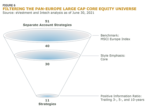 Filtering the Pan-Europe Large Cap Core Equity Universe-Fig_6