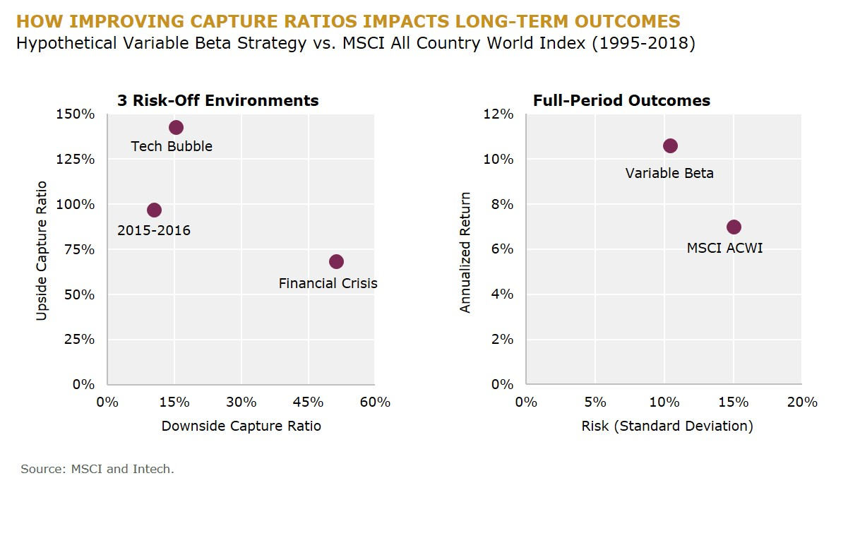 How Improving Capture Ratios Impacts Long-Term Outcomes